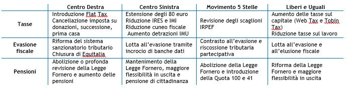 Elezioni 2018: i programmi elettorali - FISCO E PENSIONI