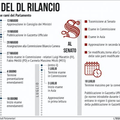 iter-decreto-rilancio-26-6-208F1782B2-A4C6-2CCB-666C-BE73F214D49D.jpeg