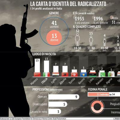 rapporto-radicalizzazione-il-caso-italia8147A77D-5EC5-353F-8E6E-679A097DACE7.jpg