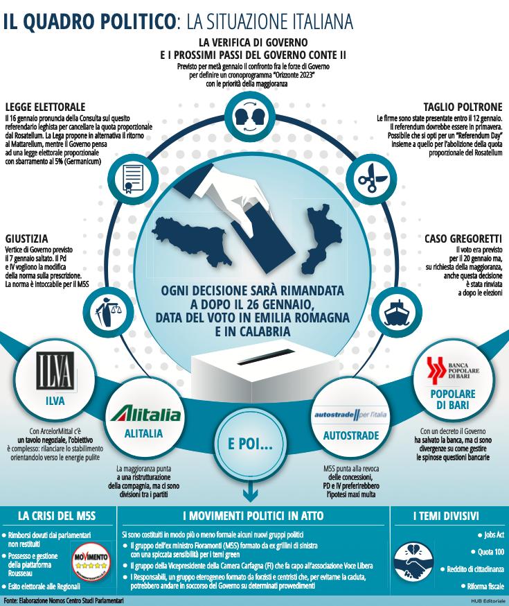 situazione-politica-italiana-infografica.png